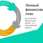Что такое индивидуальный инвестиционный финансовый план?